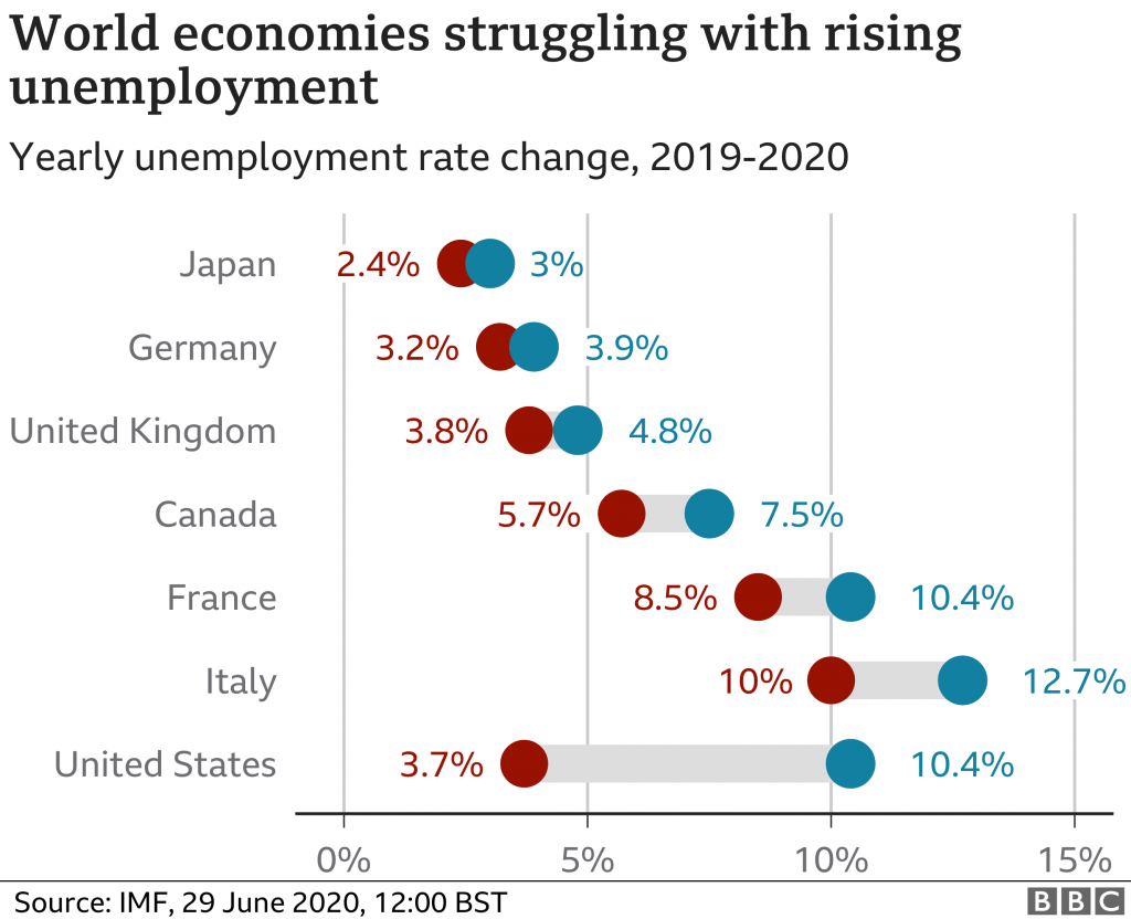 Unemployment rates in countries